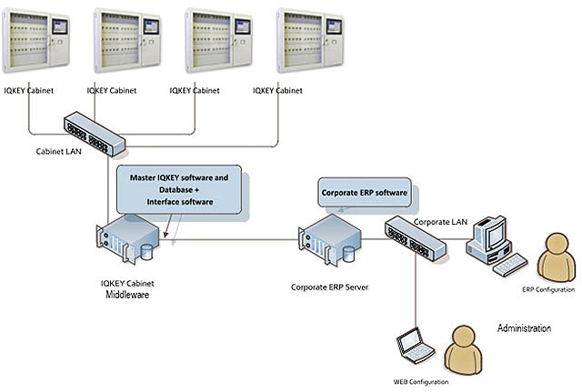 key-management-network